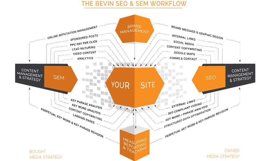 SEO-article-bevin