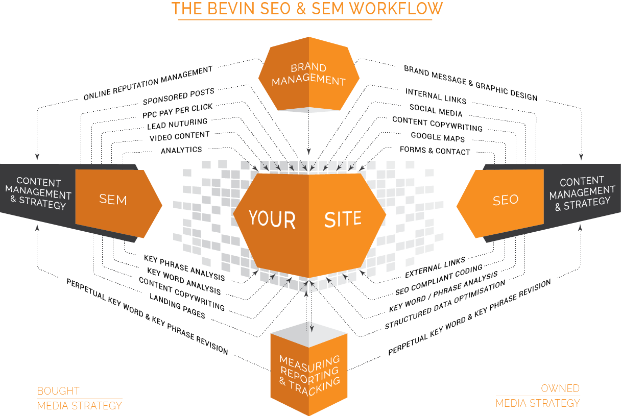 The-BEVIN-SEO-and-SEM-workflow-diagram-web